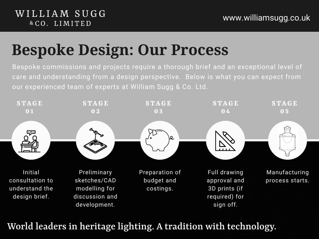 Bespoke Design Process